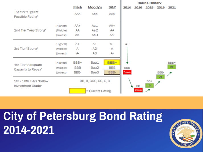Petersburg Bond Rating Increase 2021